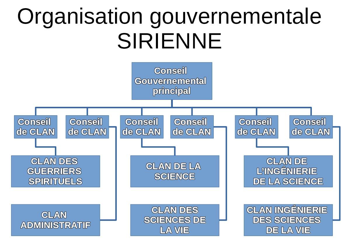 organigramme gouvernement sirien