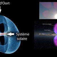 Conception de la Galaxie et Ceinture Photonique…