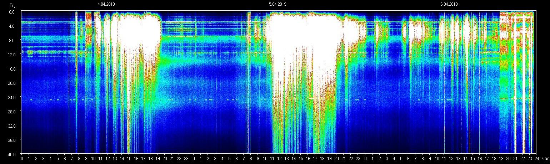 Résonance de Schumann – le pic d'activité se poursuit – 5 et 6 avril 2019