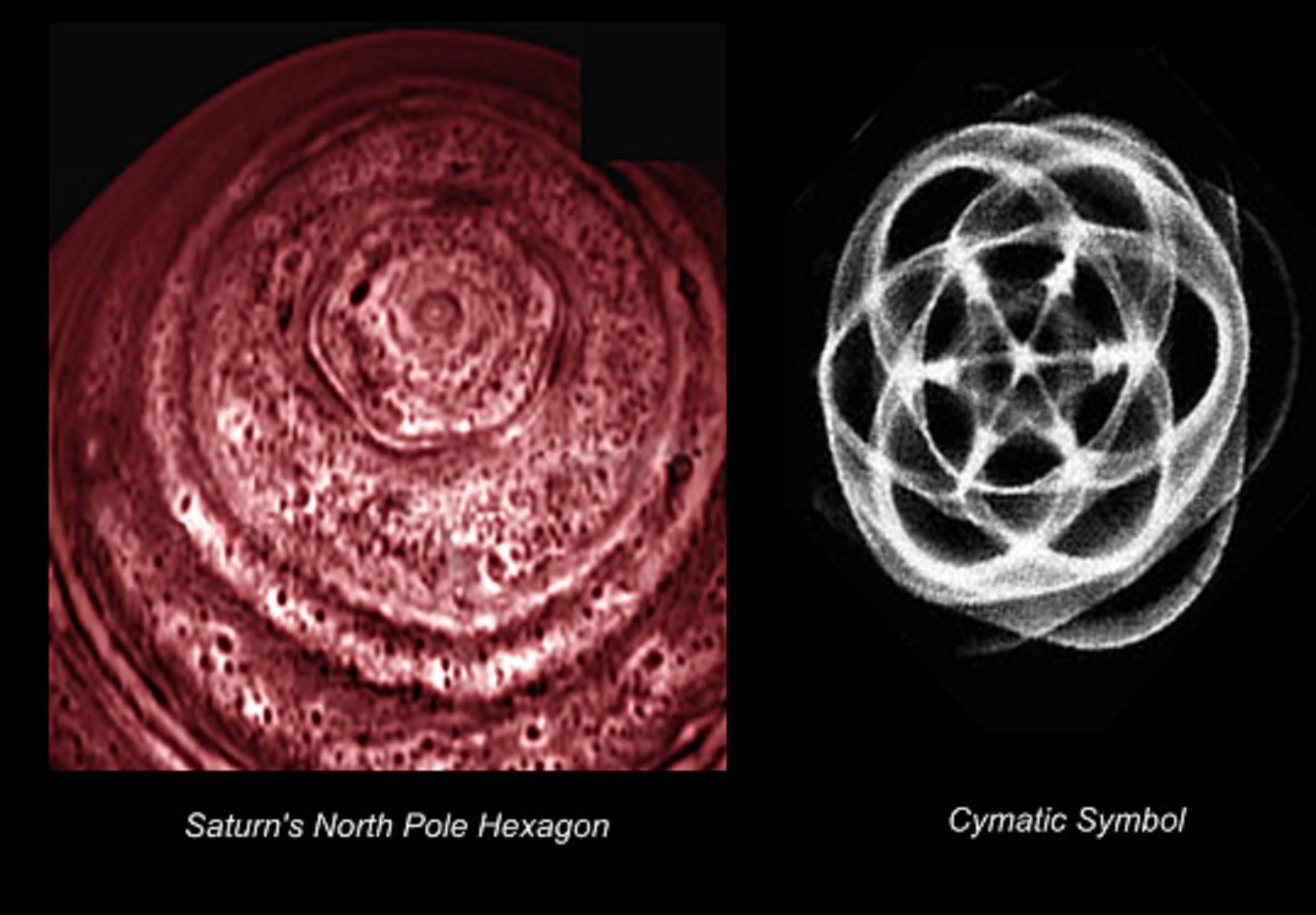 Les orbites de Vénus et Mercure dans le vortex de Saturne