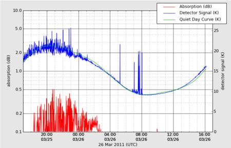 HAARP est activé sur les fréquences cérébrales pendant votre sommeil !