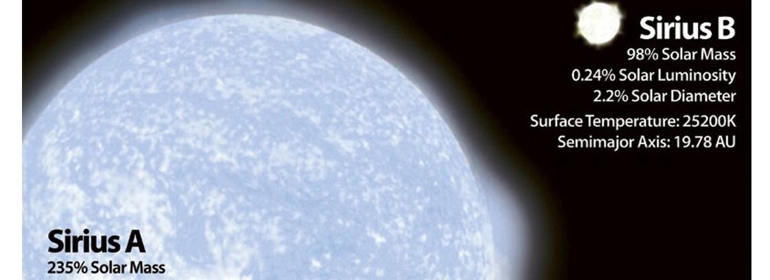 Présentation des galactiques de Sirius : Les Siriens (vidéo)