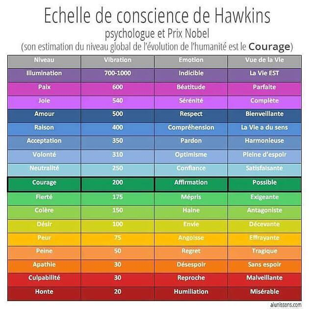 echelle-de-conscience-de-hawkins-mon-carre-de-sable