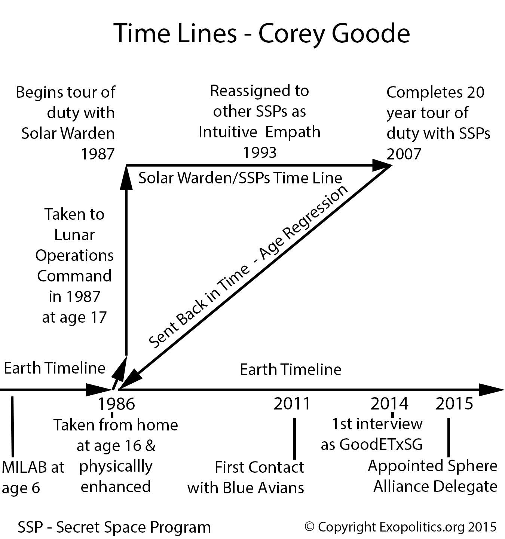 Timeline-Corey-Goode