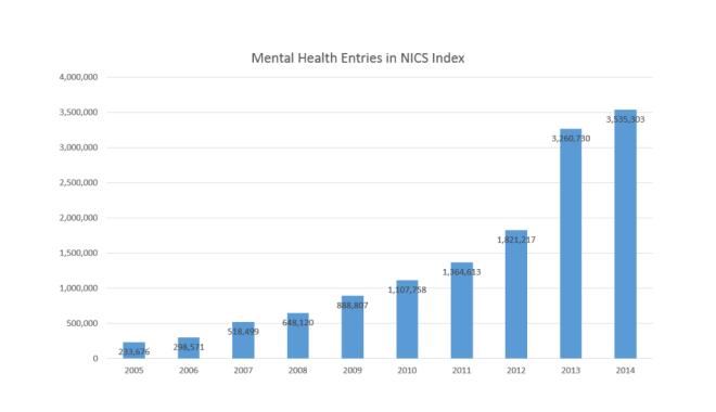 mental-health-graph-1024x590-1