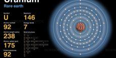 Uranium, Plutonium, Neptunium & Thorium…